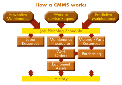 Harnessing The Power Of Cmms Modern Contractor Solutions 174